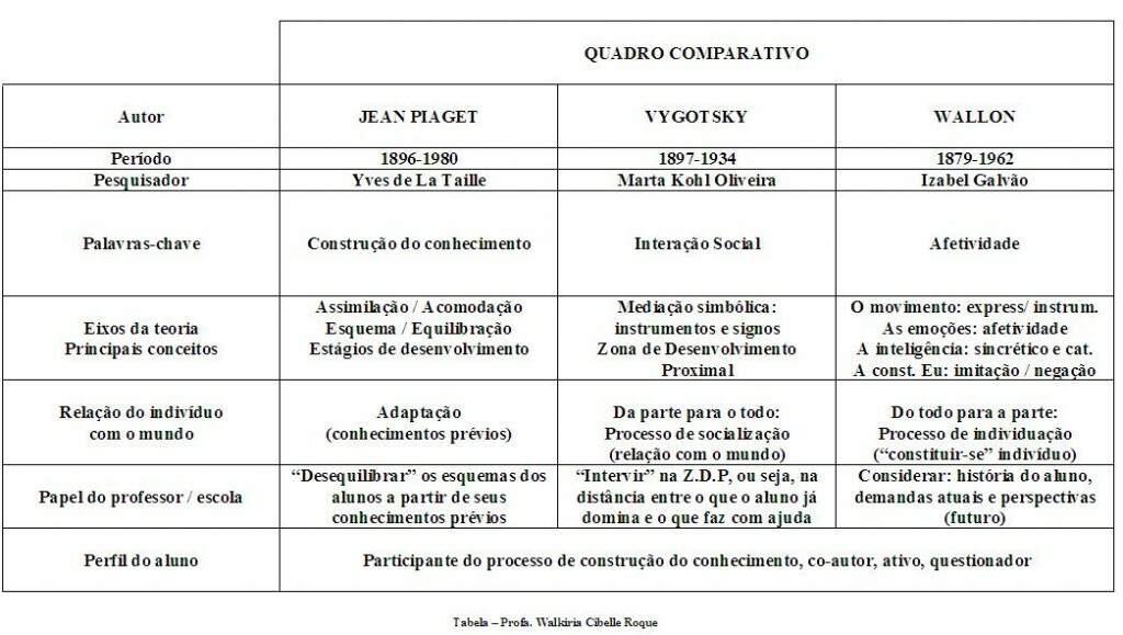 piaget and vigotsky Piaget, vigotsky y la psicología cognitiva yosostengoquecadapersonatieneuna  edadhaciala cual apunta todala vida, como la aguja imantada apunta al norte.